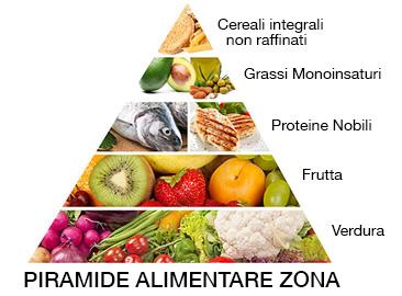 Piramide Zona